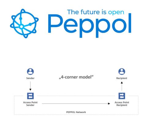Reasons to Use PEPPOL