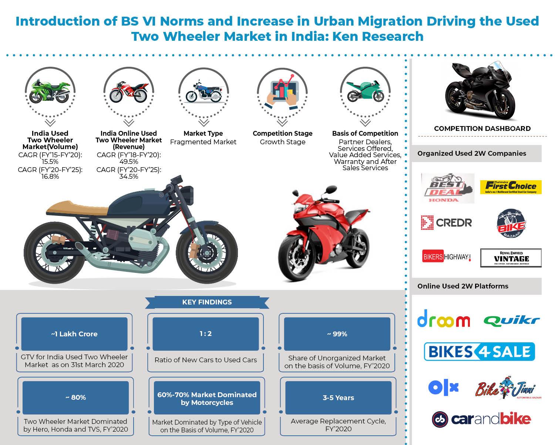 India Used Two Wheeler Market _ Infographic