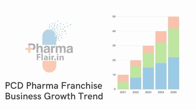 PCD Pharma Franchise Business growth Fueling factors