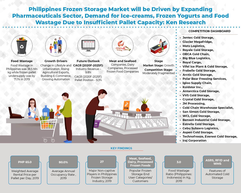 Philippines Frozen Storage Market-Infographics