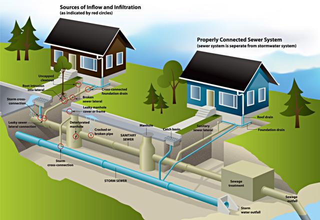 Sewer Diagram