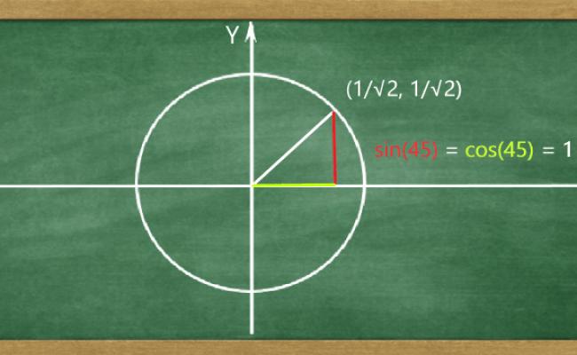 Unit Circle calculator