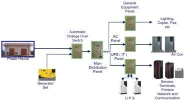 Backup Power For Data Centers