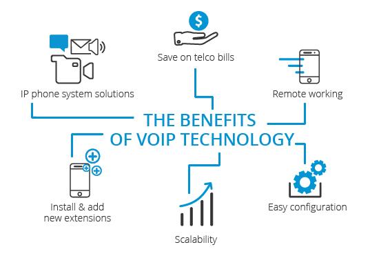 benefits of voip technologies