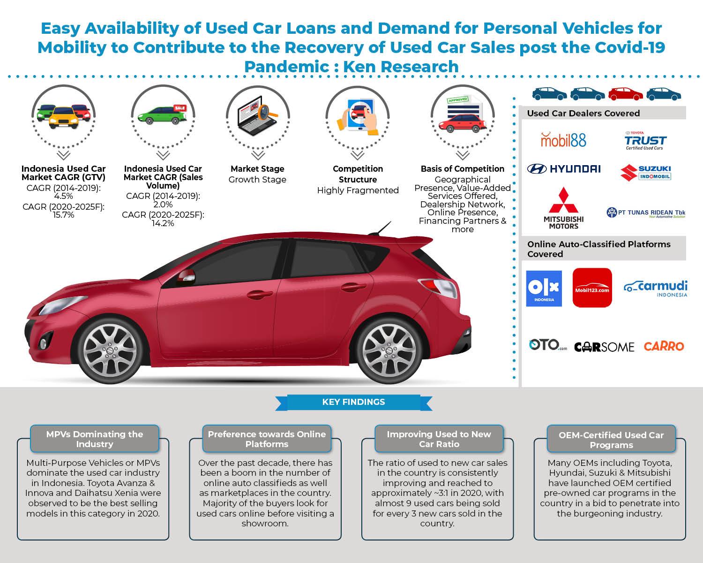 indonesia-used-car-market