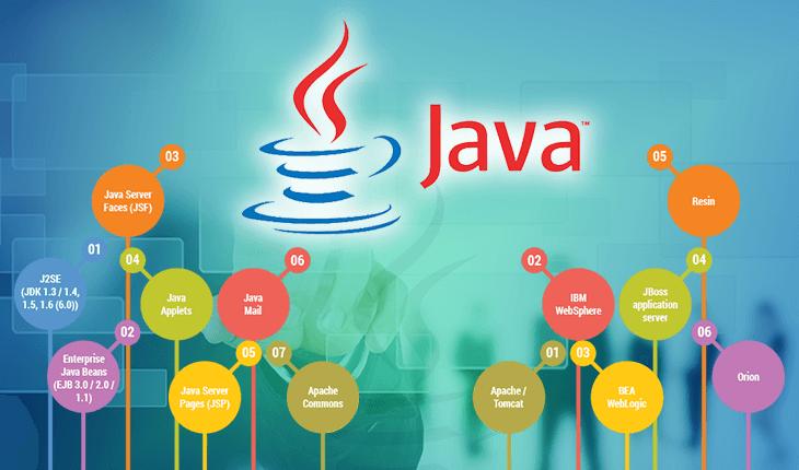 Java Training institutes in Mumbai