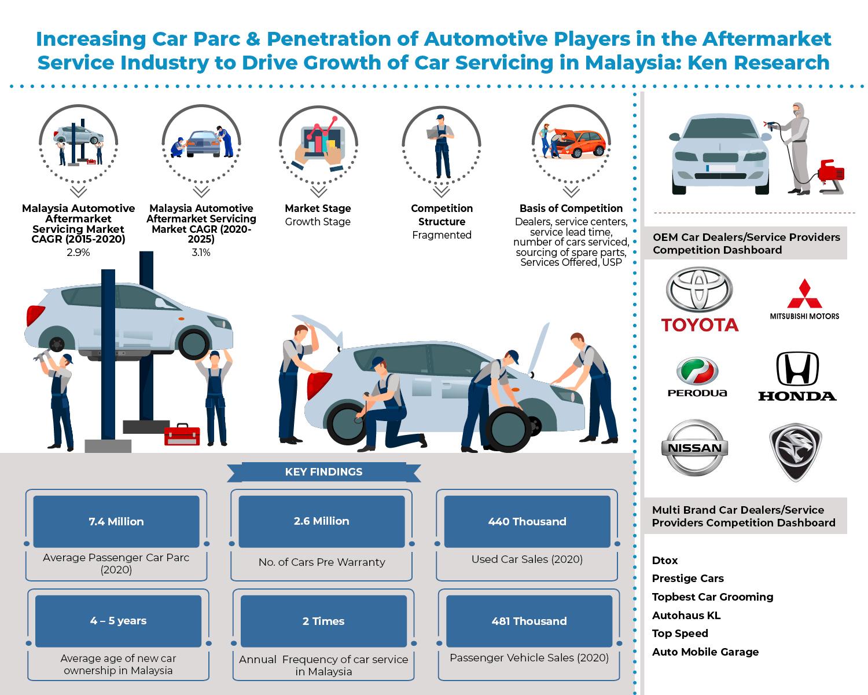 malaysia-automotive-aftermarket-service-market