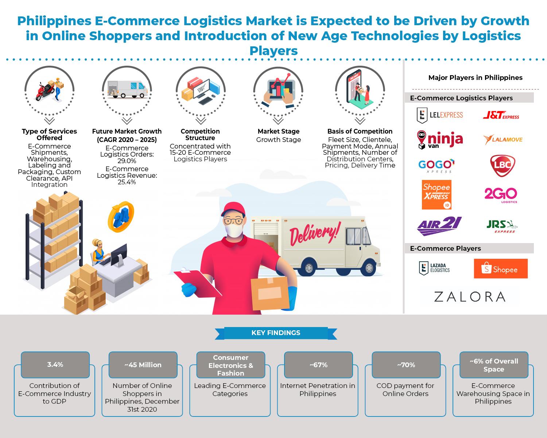 philippines-e-commerce-logistics-market