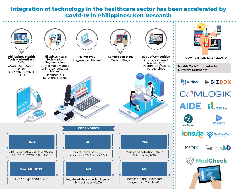 philippines-health-tech-market
